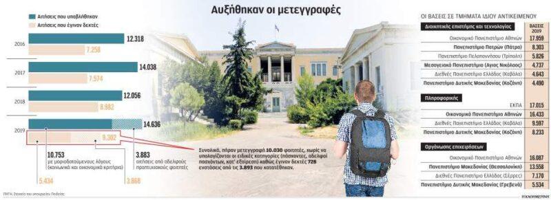 Πανεπιστήμια-μεταγραφές