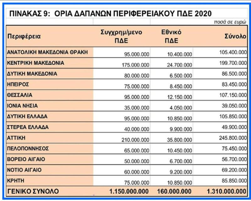 ΠΔΕ-υπουργείο-ανάπτυξης-κατανομή-πόρων-περιφέρειες